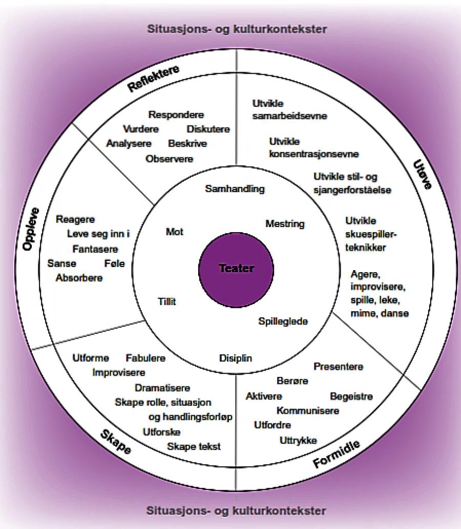 utviklingssamtaler mål teori